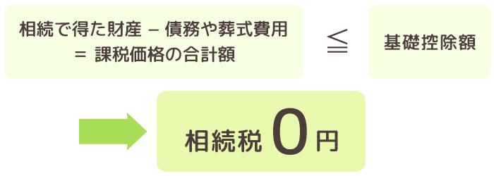 相続税0円